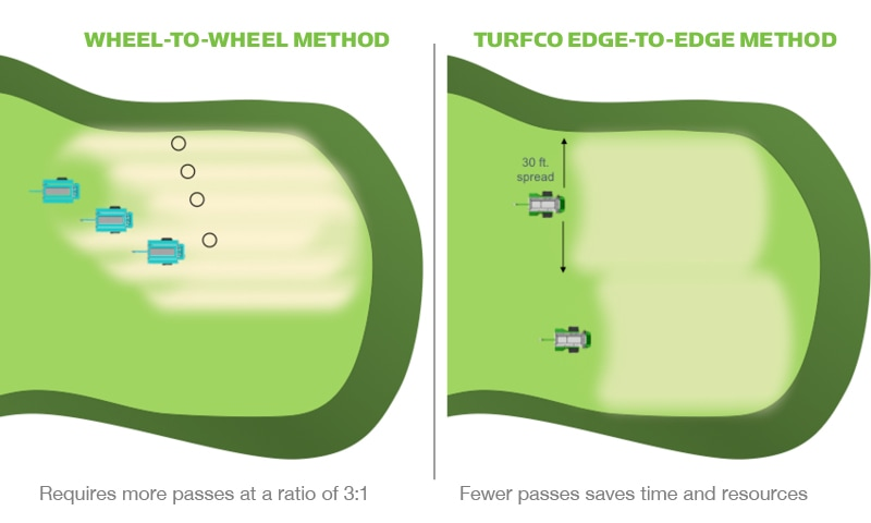 Turfco Edge-to-Edge