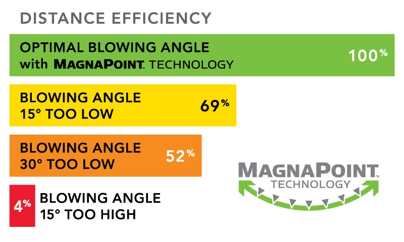 Magnapoint Technology